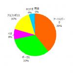 ポートフォリオ運用報告(2021年5月末)