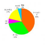 ポートフォリオ運用報告(2021年6月末)