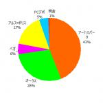 ポートフォリオ運用報告(2021年8月末)