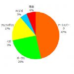 ポートフォリオ運用報告(2021年9月末)